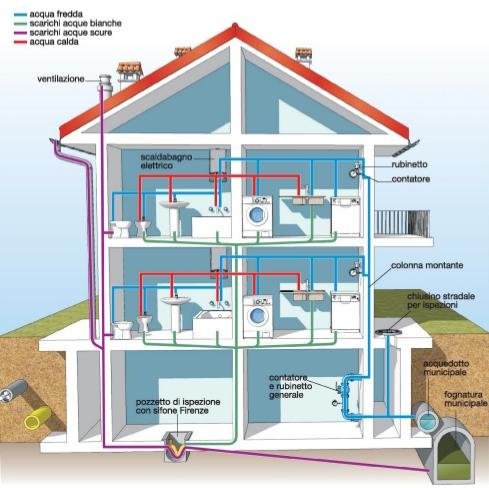 Costo impianto idraulico casa costo impianto di for Costo della nuova casa