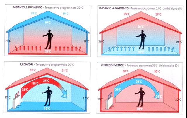 Come costruire l impianto di riscaldamento pannelli for Temperatura acqua termosifoni