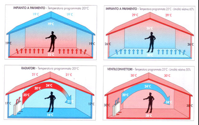 Lu0027impianto Di Riscaldamento A Pavimento Consente Di Progettare E Costruire  Edifici In Elevata Classe Energetica (Classe Gold, Classe A Plus E Via  Dicendo).